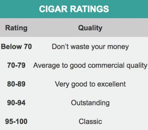 Cigar Quality Ratings